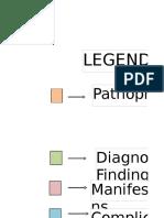 Hemophilia Concept Map