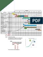 Sample cash flow, gantt chart in construction