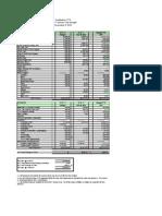 PTO Budget Update - 11/9/2010