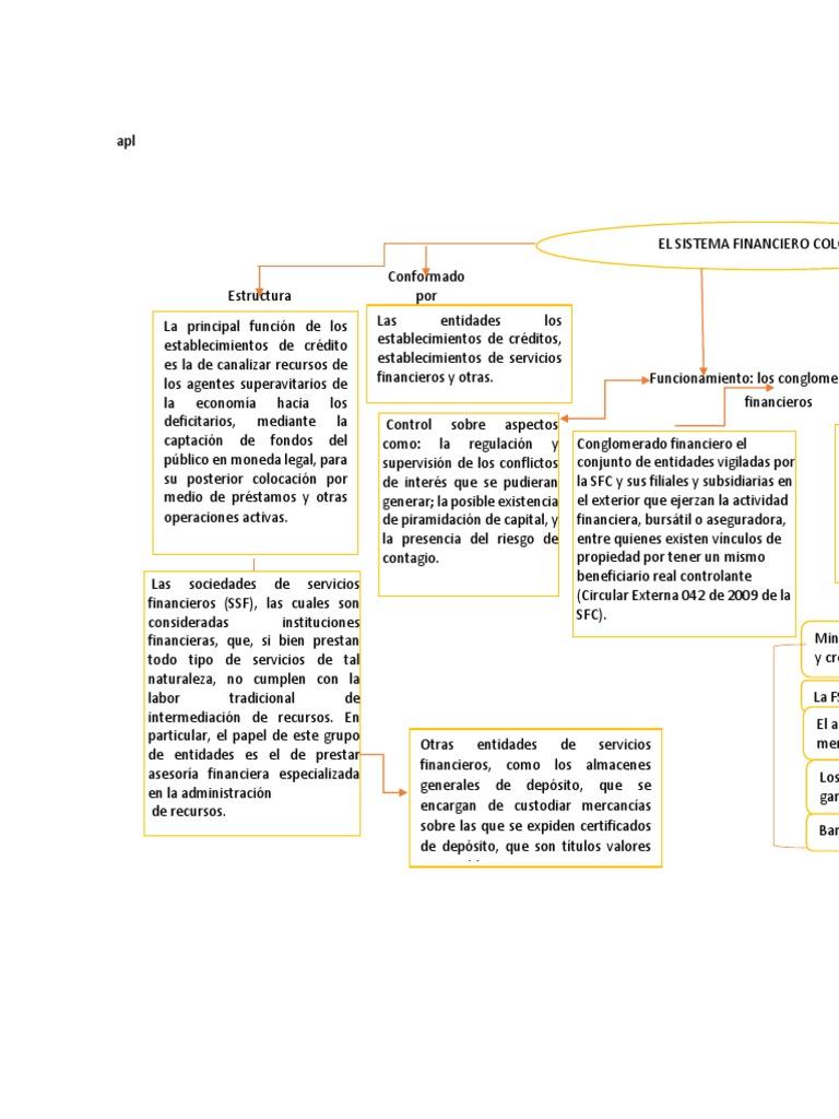 Mapa Conceptual Fase Analisis Sistema Financiero Bolsa