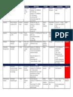 Enfermedades de Notificación Obligatoria (ENO) Chile