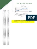 variacion precio dolar en venezuela