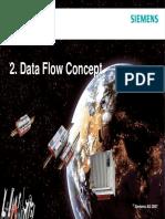 02 ACP Parametrierung Datenfluss