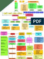 ENFOQUES Y PROCESOS DIDACTICOS.docx