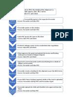 FMS Process