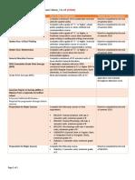 sdsu admission criteria