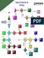 FLUJOGRAMA DE SELECCION DE BOMBAS.pdf