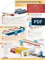 Infographic Poultry Processing Line