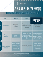 Simple vs SEP vs 401(k)