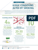 Smoking and Urology Health Factsheet