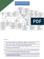 215847685-Linea-del-tiempo-psicologia-clinica.docx