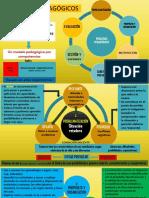 7- Procesos pedagogicos