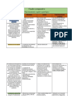 Cuadro Comparativo Funcionamiento Patologico Neuropsicologia