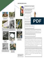 Mapa Mental Historia Contemporanea (Derek Pedraza 4to Año)