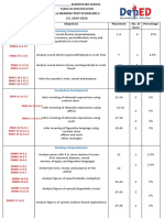 Table of Specification q1 Exam English 6 by Jenrapista July 14 2019