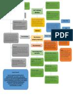 Roles Directivos