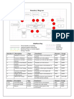 Boundary Diagram and Interface Sheet