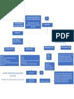 Accident Management Flowchart