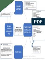 Mapa Conceptual Maestro de Audición y Lenguaje