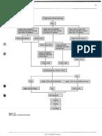 PT chart