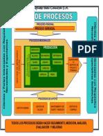 GP 01 ANEXO 3 MAPA DE PROCESOS V3 13-04-2018 (1) mapa.pptx