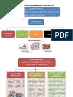 Mapa conceptual estrategia de producto
