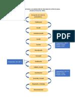 Diagrama de Flujo Para La Elaboración de Enlatado de Atún en Agua