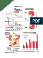 Evolution du Catholicisme en France