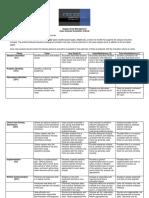 Case Study Evaluation Criteria_MG315_Summer 2 2019(1) (2)