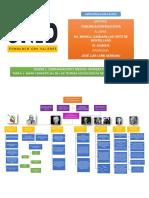 Actividad 1 Mapa Conceptual Soc Educativa