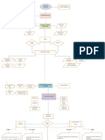 Diagrama de Flujo de selección Lap
