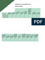 Actividad 3.4.2 Genera Estadísticas Con Google Forms