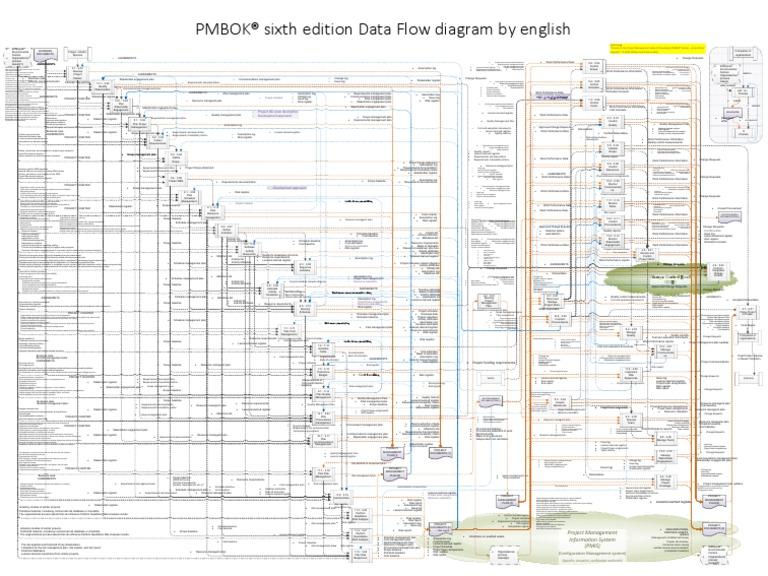 prince2 process flow diagram 2014 chart  poster pmbok 6th ed data flow diagram risk management  data flow diagram