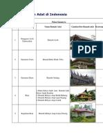Daftar Rumah Adat di Indonesia.docx