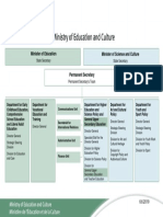 Organigram of the Ministry of Education and Culture