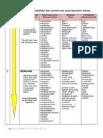 4. Tajuk 6 -  Kata Kerja Proses Dalam Sains (TP & Soalan Penting).pdf