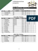 2019 Miami GP Results