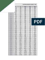 Capacidad Portante Tablas Para Meyerhof Hansen y Vesic
