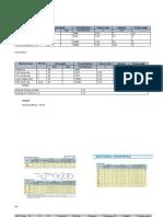 Soil Parameter