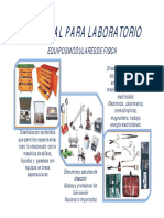 Implementos de Laboratorios