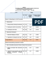 Sample pre and post Activity Evaluation Summary