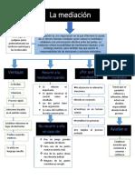 T1_ mapa conceptual mediacion.pdf