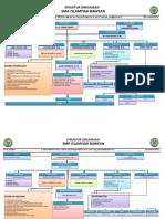 Struktur Organisasi Sekolah Smp Sma