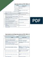 Equivalencias de Reportes Pdt0601 Plame