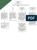 Cuadro Sinoptico Administracion de Inventarios
