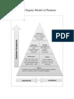 Brand Equity Model of Pantene