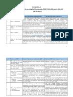 PMKVY-RFP-(FY-19-20)-corrigendum-final-28-06-2019