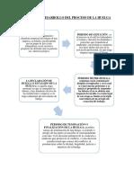 Esquema o Desarrollo Del Proceso de La Huelva Tarea Ultimo.