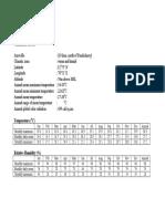 climatic data of pondicherry