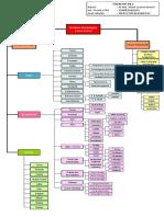 Tugas m5 Kb1 Peta Konsep Struktur Pembangun Karya Sastra